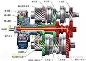 汽车变速箱的种类(图解)