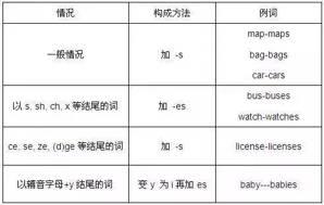 【英语基础】必须牢记的英语十类词性分类及用法