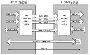 HDMI接口与协议