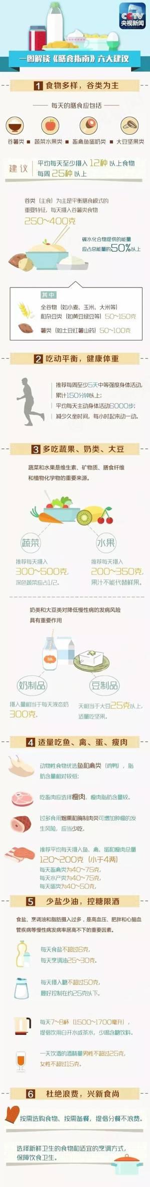 【实录】2016最新版《中国居民膳食指南》正式发布先睹为快!
