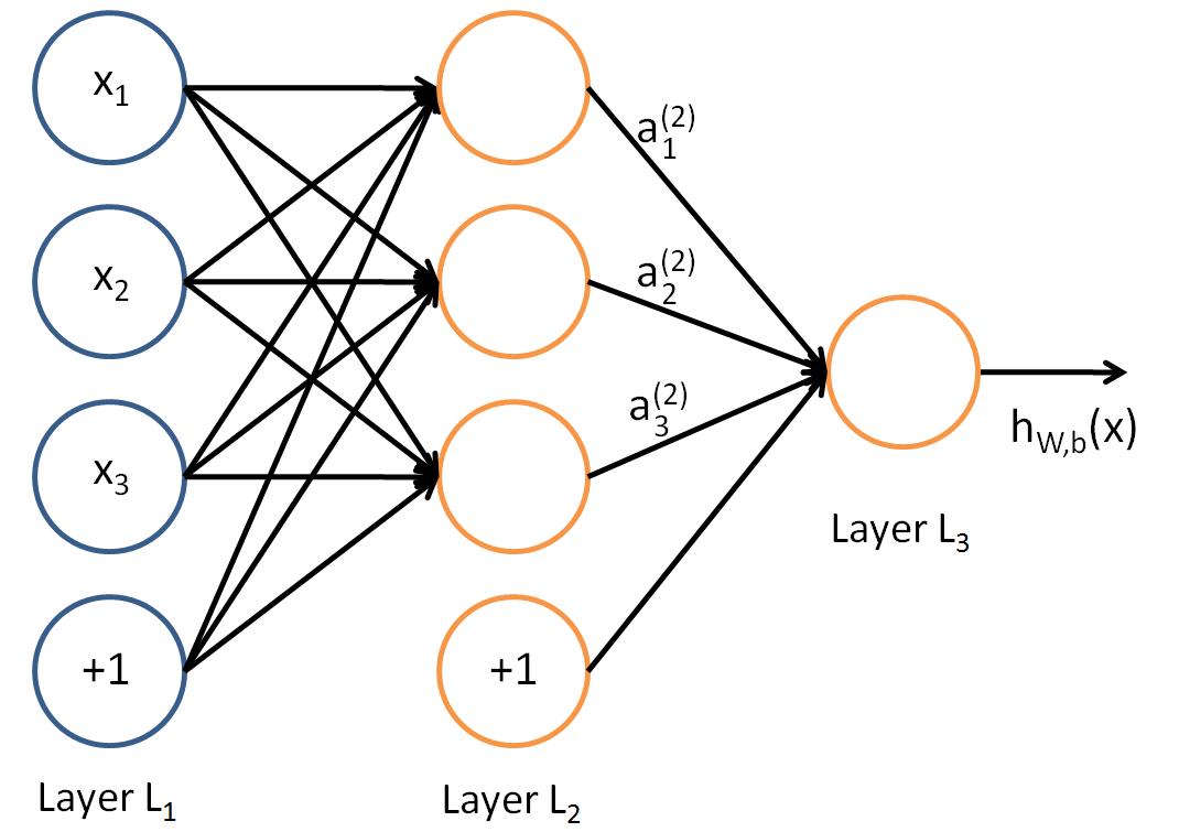 TensorFlow人工智能引擎入门教程之二 CNN卷积神经网络的基本定义理解。