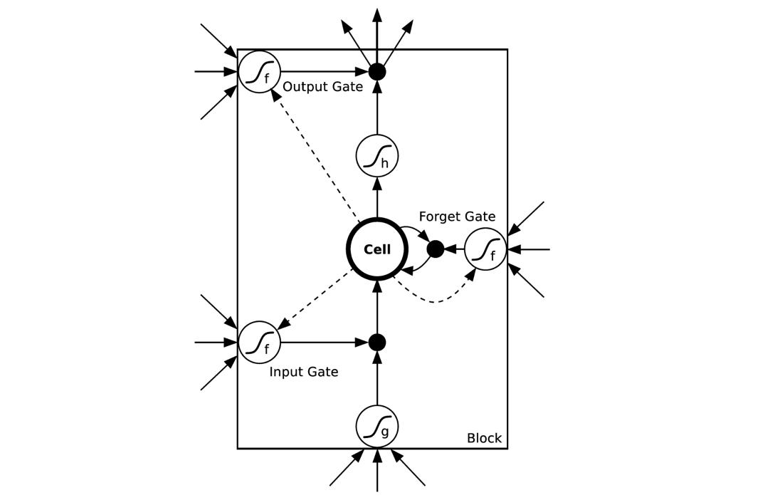 TensorFlow人工智能入门教程之十一 最强网络DLSTM 双向长短期记忆网络(阿里小AI实现)